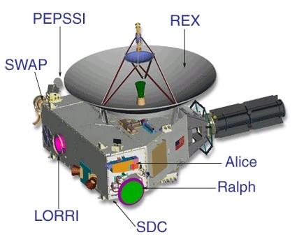 New Horizons Instrumentos