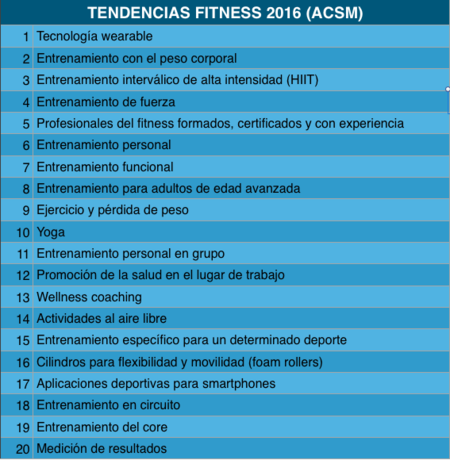 Tendencias fitness para 2016, según la ACSM