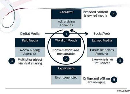 Elementos de una campaña viral