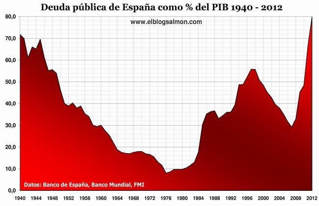 Deuda pública española 1940 - 2012