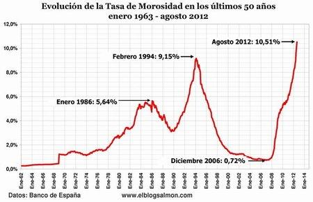 Evolución de la tasa de Morosidad 1962-2012