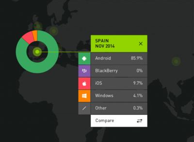 Android en España: estando tan arriba sólo se puede bajar
