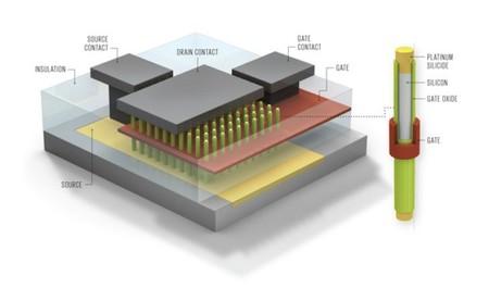 Gate-all-around, la estructura de transistores cilíndricos con la que Samsung quiere llegar a los 3 nanómetros en 2020