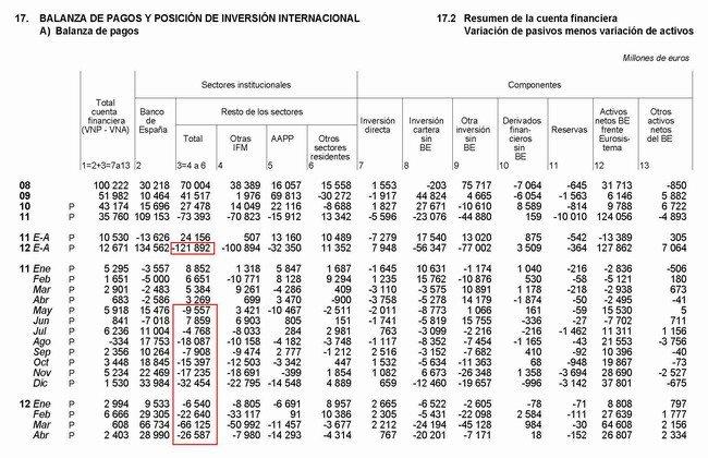 Balanza de pagos abril 2012