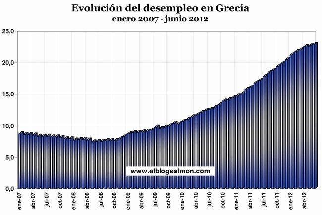 Desempleo en Grecia