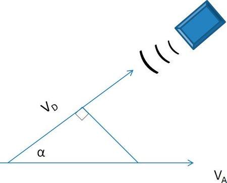 Diagrama Doppler