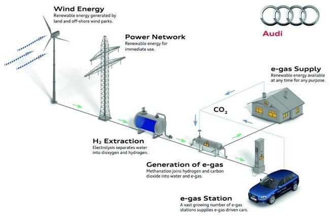 Audi-e-gas-project-3
