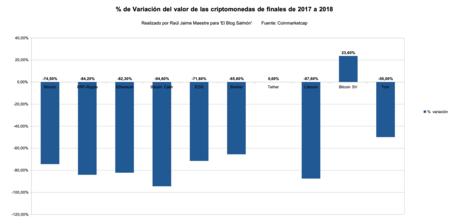 Tanto Por Ciento De La Variacion Valor Criptomonedas De 2017 A 2018