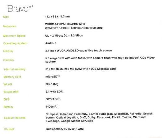 Foto de HTC lineup 2010, más imágenes (9/11)