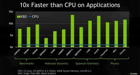 Nvidia Tesla K80 10x Cpu Speed