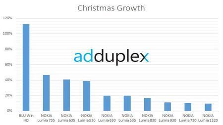 Adduplex Navidad Dispositivos