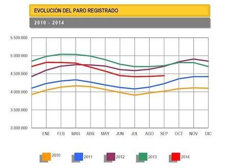 El paro sube en 19.720 personas en septiembre, datos malos pero no tanto