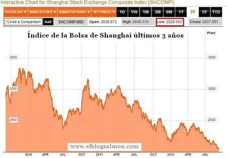 Economía China en la encrucijada y la Bolsa de Shanghai en caída libre
