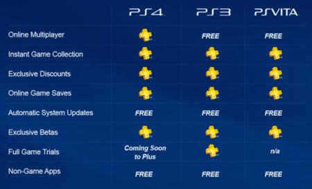 Playstation Plus Benefits 640x388