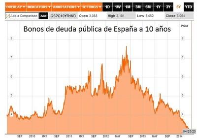 Los bonos de deuda pública y el nuevo gran casino del euro