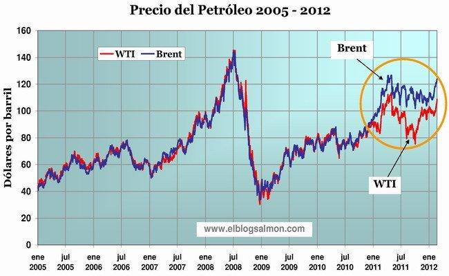 Precios del Petróleo 2005 feb-2012