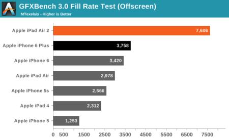 La GPU del chip A8X es aún mejor de lo que pensábamos