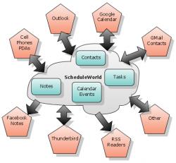 Scheduleworld, sincronizando nuestros contactos y eventos entre todos nuestros dispositivos