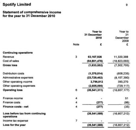 Spotify perdió dinero en 2010, pero se esperan buenas cifras para 2011
