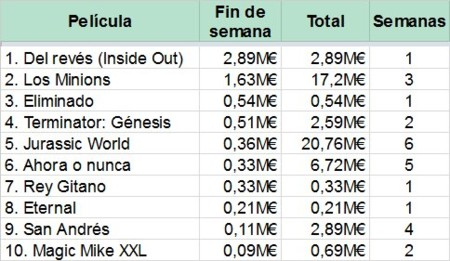 El Top 10 de la taquilla española