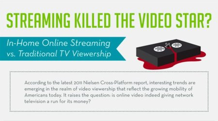 ¿El streaming está terminando con la televisión?, infografía