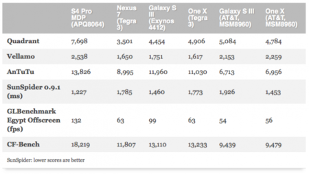 Benchmarks Qualcomm Mobile Developer Tablet