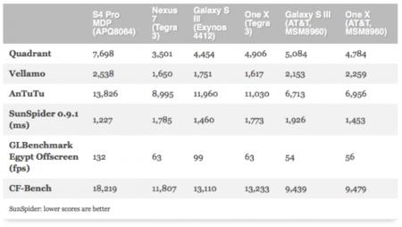 Benchmarks Qualcomm Mobile Developer Tablet