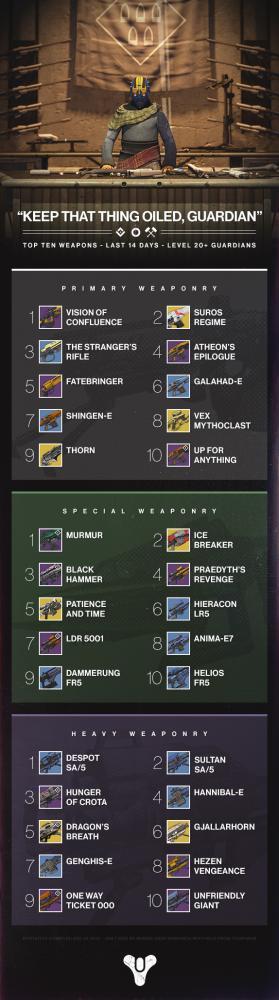 Armas Destiny