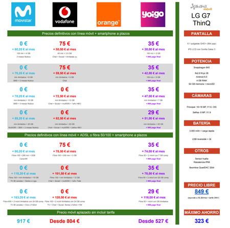 Comparativa Precios Lg G7 A Plazos Con Movistar Vodafone Orange Yoigol