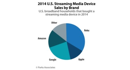 Parks Associates 2014 Us Streaming Media Device Sales By Brand V2