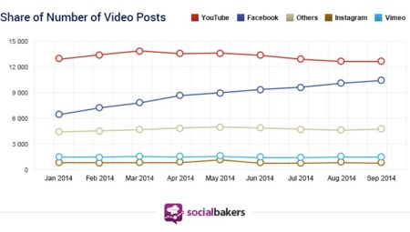 Share Of Video Posts Socialbakers Facebook