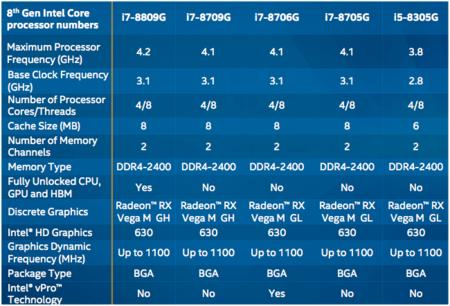 Intel Models
