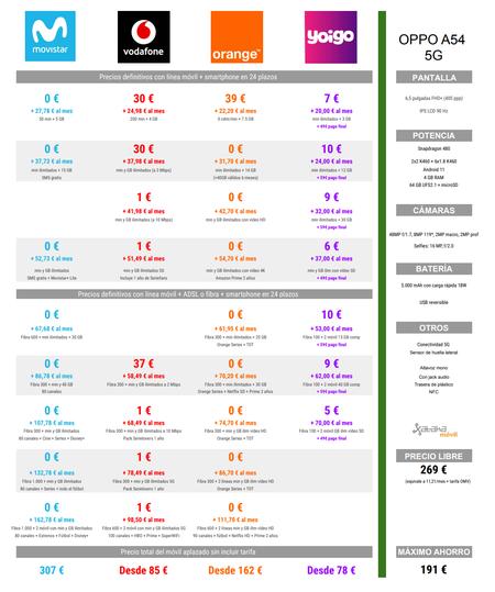 Comparativa Precios A Plazos Del Oppo A54 5g Con Tarifas Movistar Vodafone Orange Y Yoigo