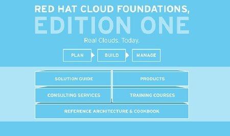 Nuevas soluciones de Red Hat para trabajar en la nube