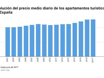 11 gráficos que explican todo lo bueno y todo lo malo del modelo turístico español