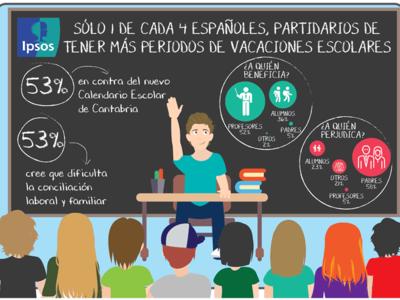 El calendario escolar de Cantabria, con una semana de vacaciones cada dos meses de clase, no convence a los padres españoles