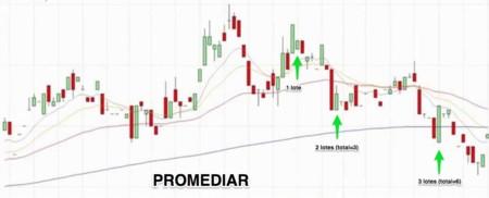 Promediar Forex Trading