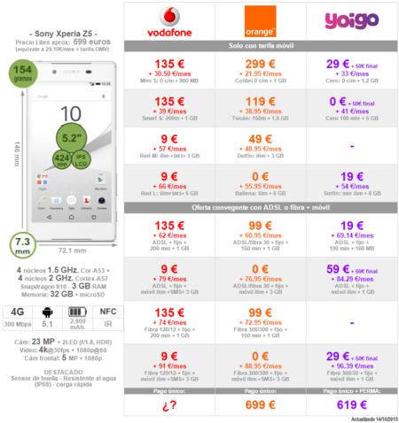 Comparativa Precios Sony Xperia Z5