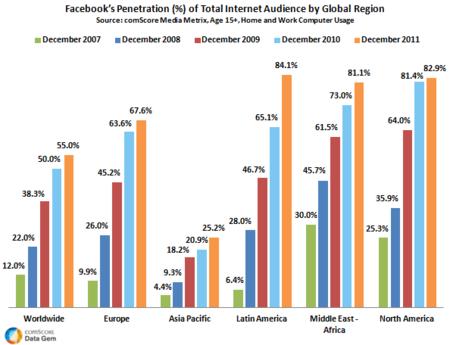 Facebook crece más del 40% en los últimos cinco años