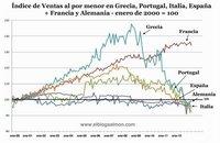 Los planes de austeridad también hunden las ventas de Alemania