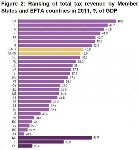 España está por debajo del promedio de impuestos europeos, o no