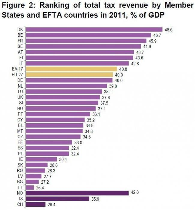 eurostat-eu-taxes-2011.jpg