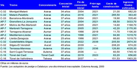 Concesiones de los peajes en Cataluña
