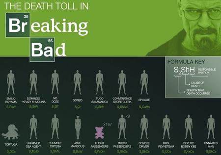 La tabla periódica de las muertes de 'Breaking Bad', la imagen de la semana