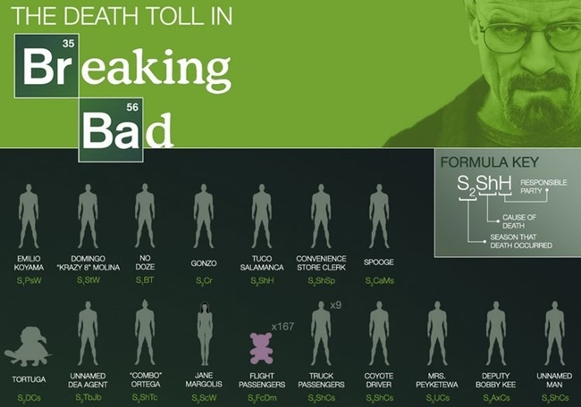 tabla periodica de Breaking Bad