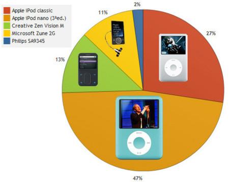 Mejor reproductor de audio del año 2007