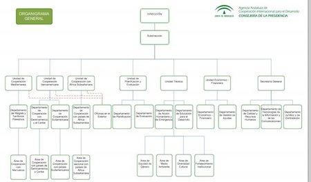 Despilfarro andaluz: 73 millones de euros anuales para cooperación internacional