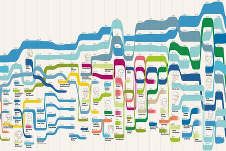 La evolución de las diez personas más ricas del mundo desde 1987, en un gráfico