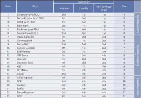Nuestra banca es la más sólida de Europa, según Goldman Sachs