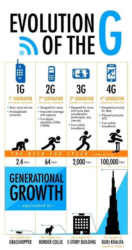 Evolution From 1g To 4g